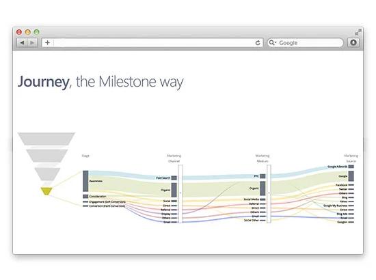 Start Measuring Customer Journey in Milestone Analytics