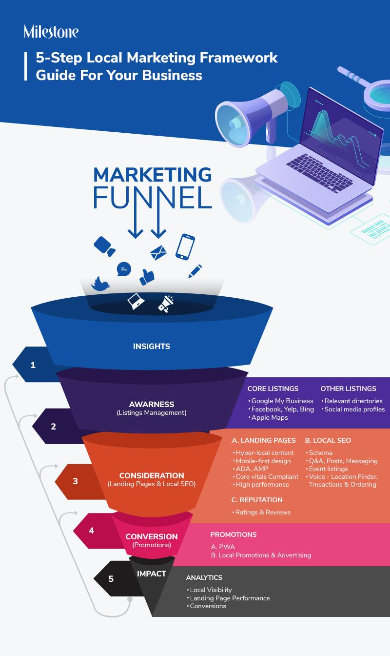 Optimize your digital presence with the Milestones local marketing framework