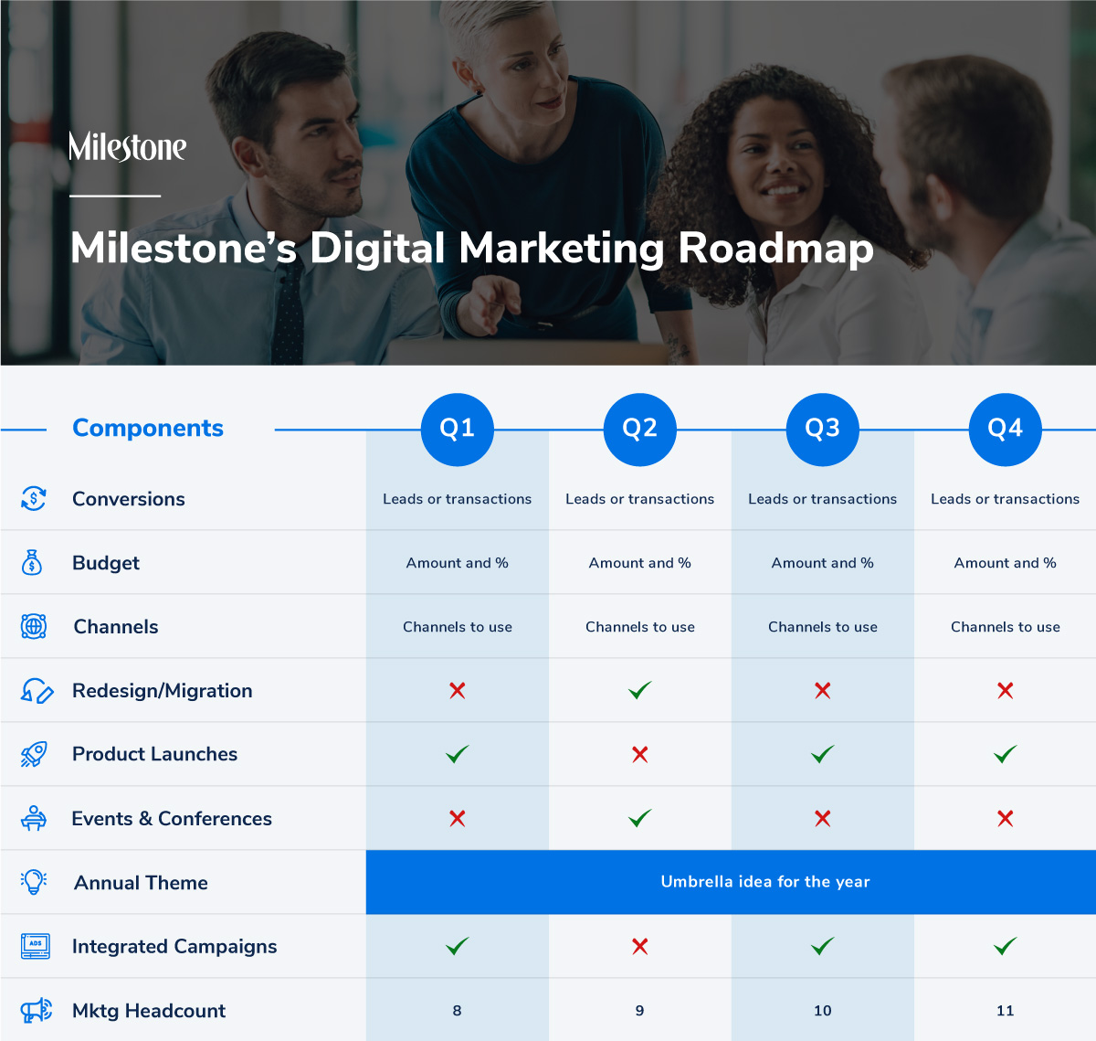 Digital marketing roadmap to success in 2020