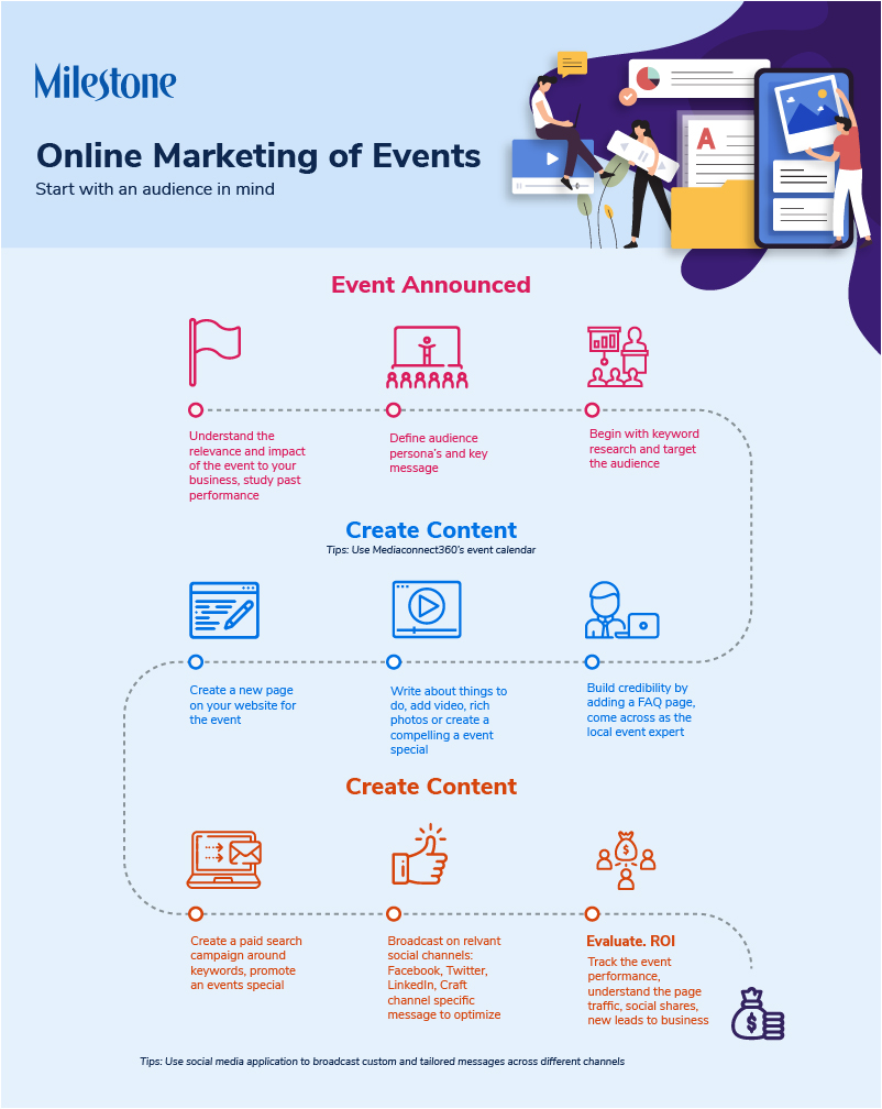 Digital marketing of events
