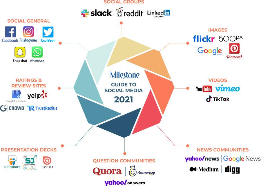 Social media marketing in 2021